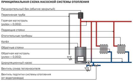 Насосная система отопления функционирует по принципу принудительной циркуляции воды в закрытом контуре.