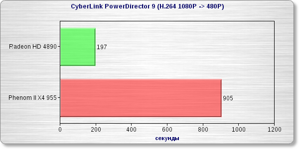 Тестирование GPGPU (Stream) в CyberLink PowerDirector 9