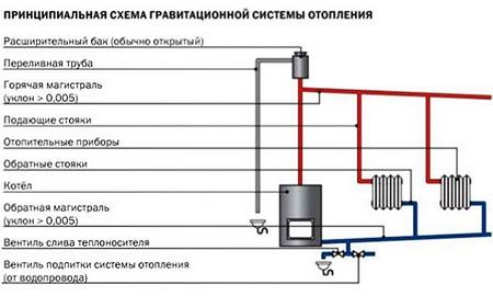 ...горячая вода имеет меньшую плотность, чем холодная, и благодаря этому нагретая котлом вода поднимается вверх по...