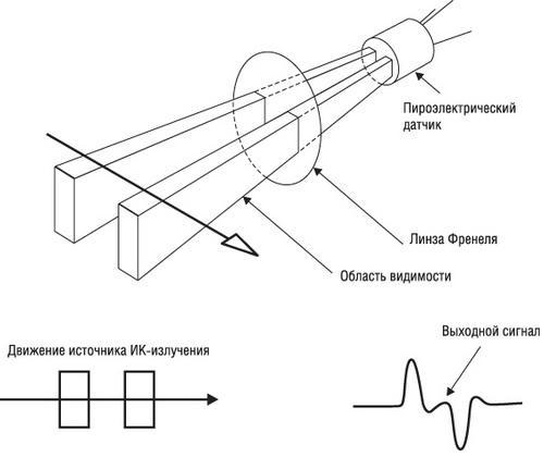 Схема работы пассивного ИК-